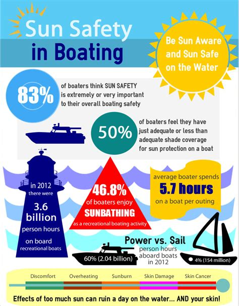 boat navigation lights dont work sureshade creates sun safety in boating infographic