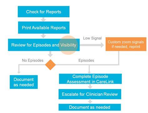 workflow reports workflow report report workflow reports workflow report