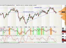 ThyssenKrupp - Geschäftsjahr vollendet - Trading-Ideen.de United Internet Aktie