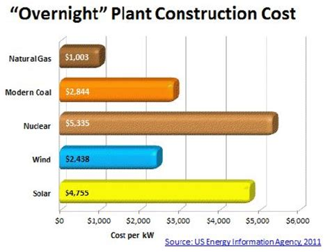 how much does a solar power plant cost investing in clean coal