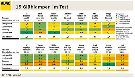 autolen h7 test 2015 gl 252 hlentest welche h 228 lt l 228 nger und leuchtet st 228 rker
