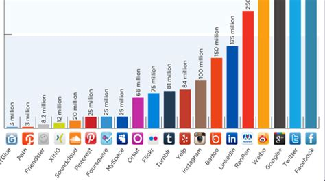 Mba Social Media Demographics by Social Media Statistics 2012 Infographic Right Mix