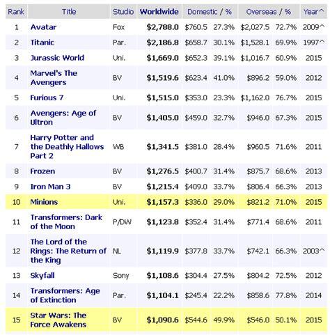 film terlaris sepanjang masa star wars rekor star wars tembus penghasilan super hanya dalam 12