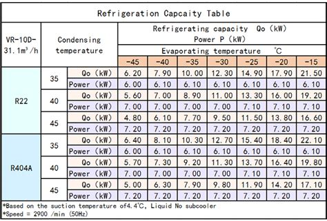 hp size variety refrigeration compressor buy sizing
