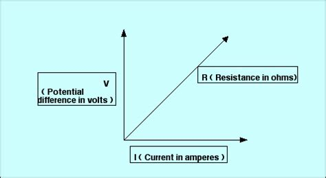 what is the relationship between resistance and resistor current voltage and the resistance antimatter