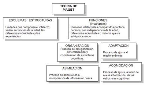 Diseño Curricular Definicion Yahoo Teoria Cognitivista Aprendizaje Monografiascom Teoria Cognitivista Aprendizaje