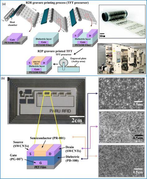 carbon nanotube electronics integrated circuits and systems carbon nanotube electronics integrated circuits and systems 28 images carbon nanotube tfts