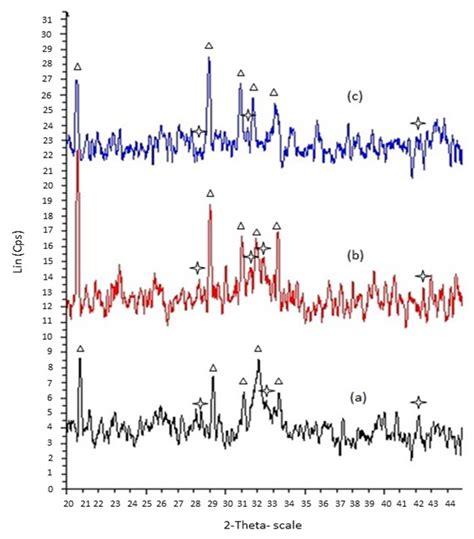 xrd pattern gypsum development of gypsum carbonated apatite biphasic granules