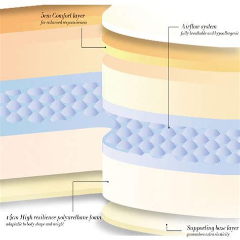 Tempurpedic Mattress Material tempur pedic mattress material