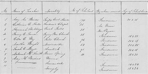 Fairfax County Court Records Northern Virginia History Notes