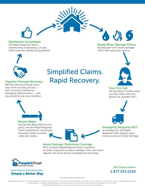 how to claim on house insurance house insurance claims process 28 images flow chart