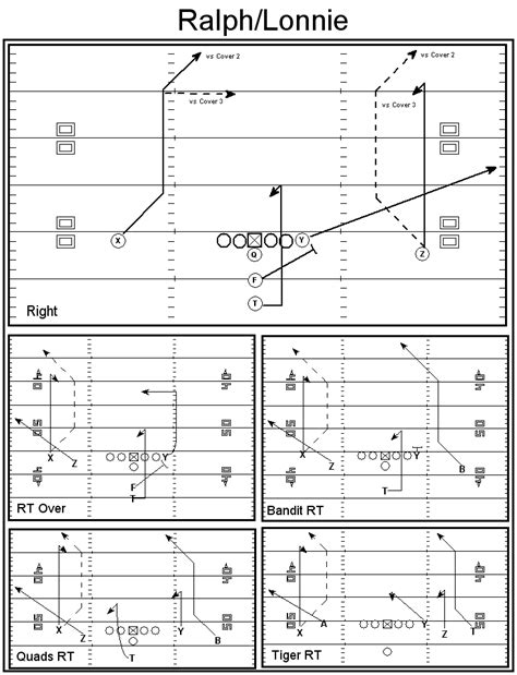 oklahoma wishbone offense playbook the knownledge