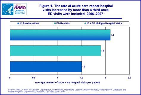 average emergency room cost dbxkurdistan