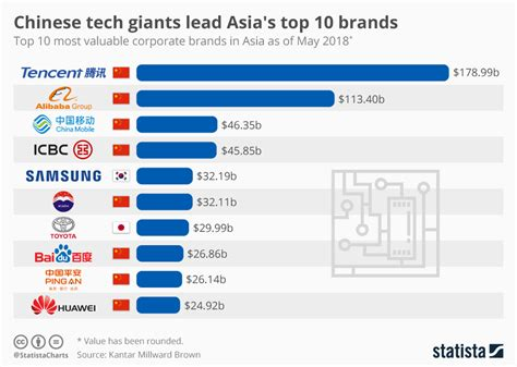 chart tech giants lead asia s top 10 brands statista