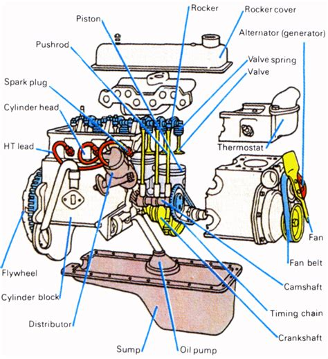 car engine diagram stroke engine diagram v8 bmw parts get free image about