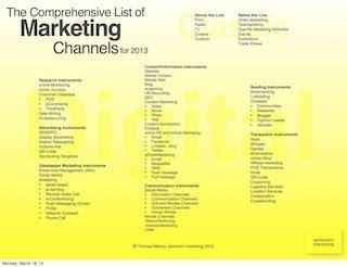 comprehensive list of marketing channels digital and
