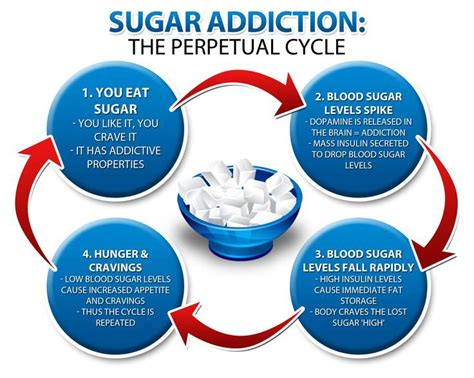 How Do You Detox From Cocaine by Sugar Addiction The Perpetual Cycle Pinch An Inch