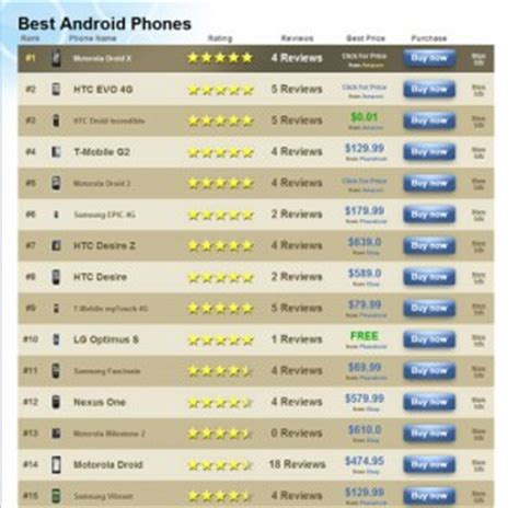 list of android phones android phones list