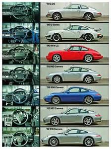 Porsche Origin Porsche 911 964 993 996 997 991 Porsche Cars History