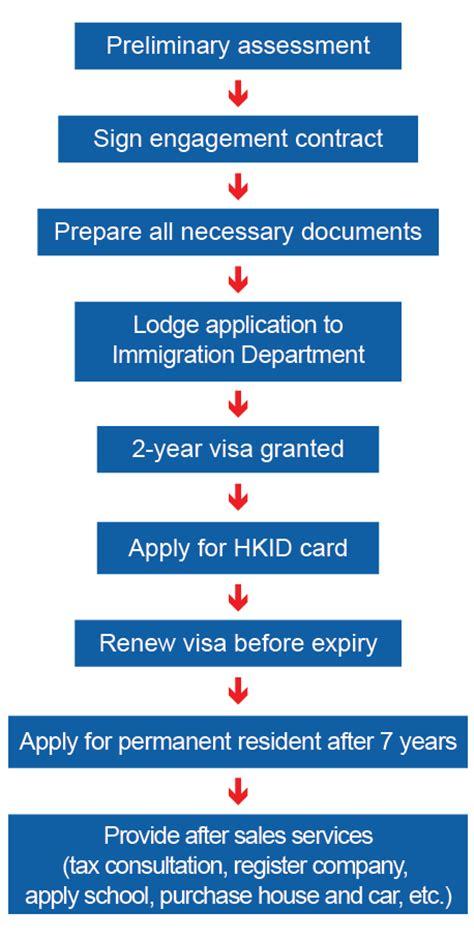 No Criminal Record Hong Kong Immigration Lawyer Migration Services In Hong Kong Pb Migration