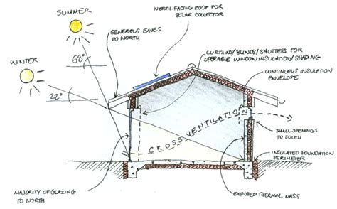 passive solar home design concepts passive solar design basics for the home pinterest