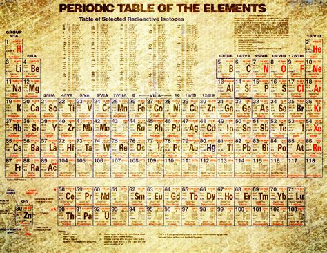 periodic table of the elements vintage white frame