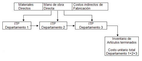 propuesta de un sistema de costo por procesos para las manual de contabilidad de costos ii