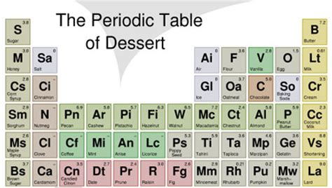 Sugar Periodic Table by The Periodic Table Of Dessert Serious Eats