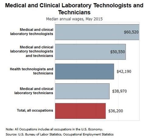 Mba In National Labs Salary by Laboratory Technologist Salary