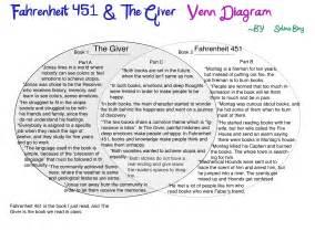 Fahrenheit 451 venn diagram