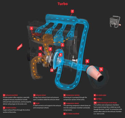how a turbo works diagram how a turbo works diagram how a carburetor works diagram