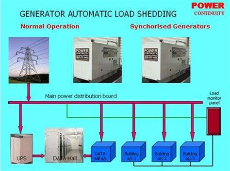 Generator Load Shedding by How Does Automatic Load Shedding Work In Diesel Generators