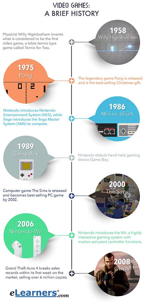 game design history video games history facts elearners