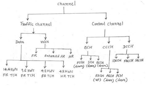 mobile network type umts gsm channel types gsm non combined channels