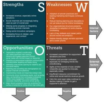 Wonderful Churches And Social Media #3: NPO_SWOT.jpg