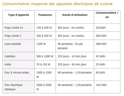 Consommation Electrique Moyenne Maison 100m2 1931 by Consommation Moyenne De Gaz Pour Une Maison De 100m2