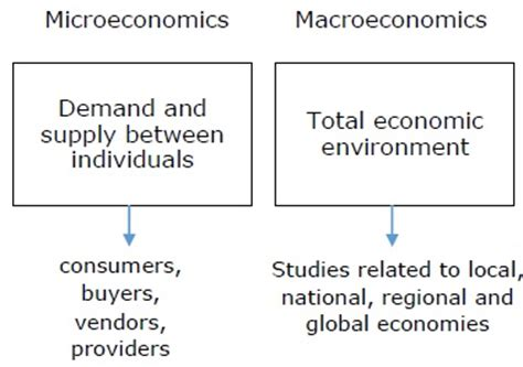 the economics of managerial decisions what s new in economics books managerial economics guide