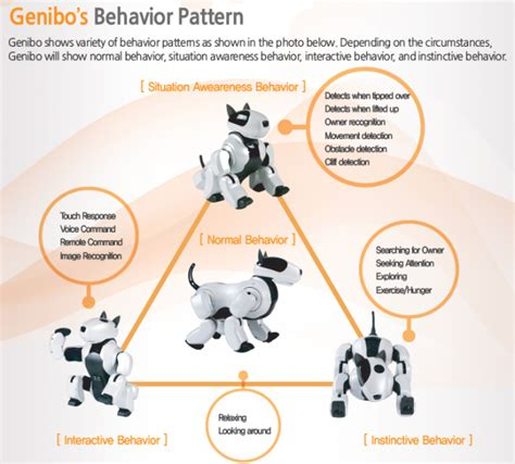 pattern behavior robot pet dog genibo robots in search
