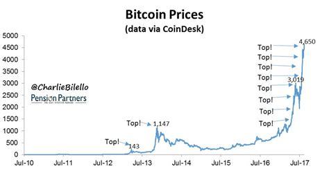 Bitcoin Stock Chart 2 by Why Bitcoin Isn T A Reliable Hedge Against Stock Market