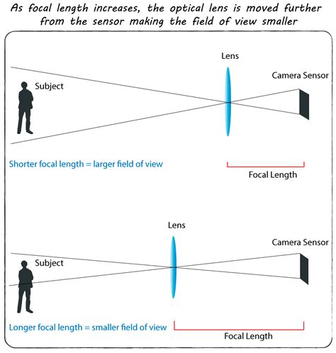 best focal length lens for photography what is focal length focal length diagram