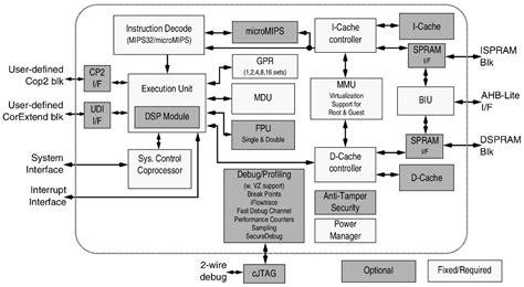 open source block diagram software prpl foundation demos open source hypervisor for