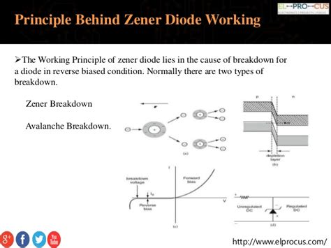 pn junction diode working principle ppt working principle of zener diode 28 images diode working principle and types of diode lekule