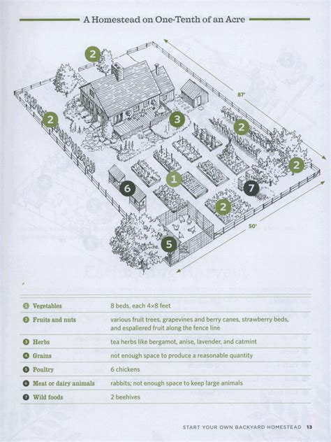 homestead layout plans on 1 acre or less tenth acre homestead plan homestead diy tutorials and how to s zombies survival