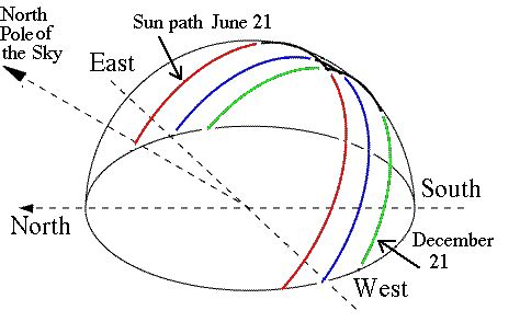 the path of the sun, the ecliptic