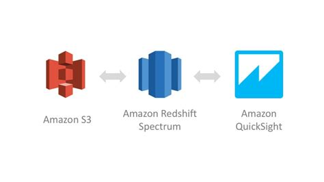 amazon redshift amazon quicksight adds support for amazon redshift