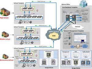Home Network Infrastructure Design Network Infrastructure Design Galleryhip Com The