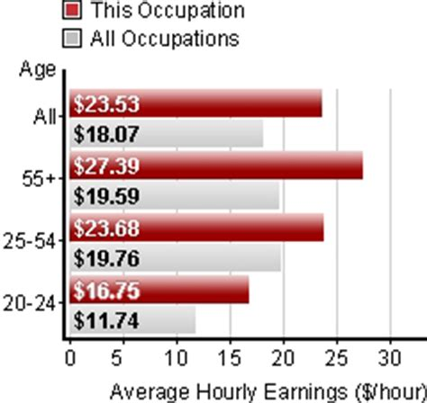 Industrial Engineer Mba Salary by Industrial Engineering And Manufacturing Technologists And