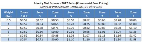 Us Postage Increase Again by Usps Announces Postage Rate Increase Starts January 22