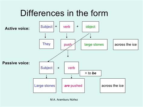 The Difference Between A Passive Differences Between Active And Passive