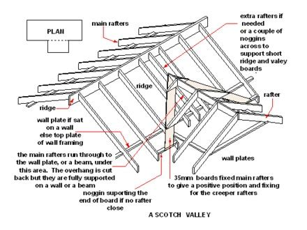 Hip Valley Hip And Valley Roof Gable Roof Valley Construction Gable